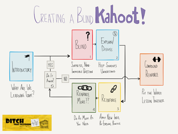 Teach with Kahoot!: Go beyond review with the Blind Kahoot   Ditch