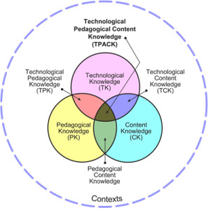 The TPACK Model (Wikimedia / Llennon)