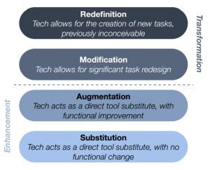 The SAMR Model (Via hippasus.com)