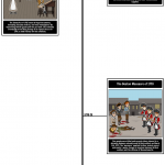 "Example of using a timeline to demonstrate events leading up to a significant occurrence: ""Acts and Actions, 1764-1773"" (Image via Storyboard That)"