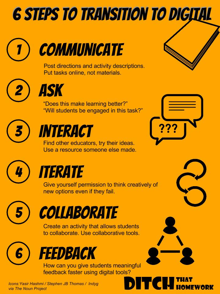 Looking to go digital in your classroom in a meaningful way? Here are the six core steps to making it happen. (Infographic by Alice Keeler and Matt Miller)