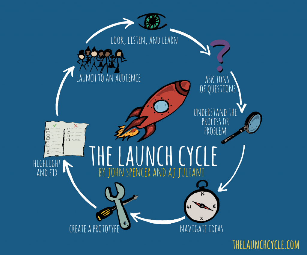 The LAUNCH Cycle, by John Spencer and A.J. Juliani. (via thelaunchcycle.com)
