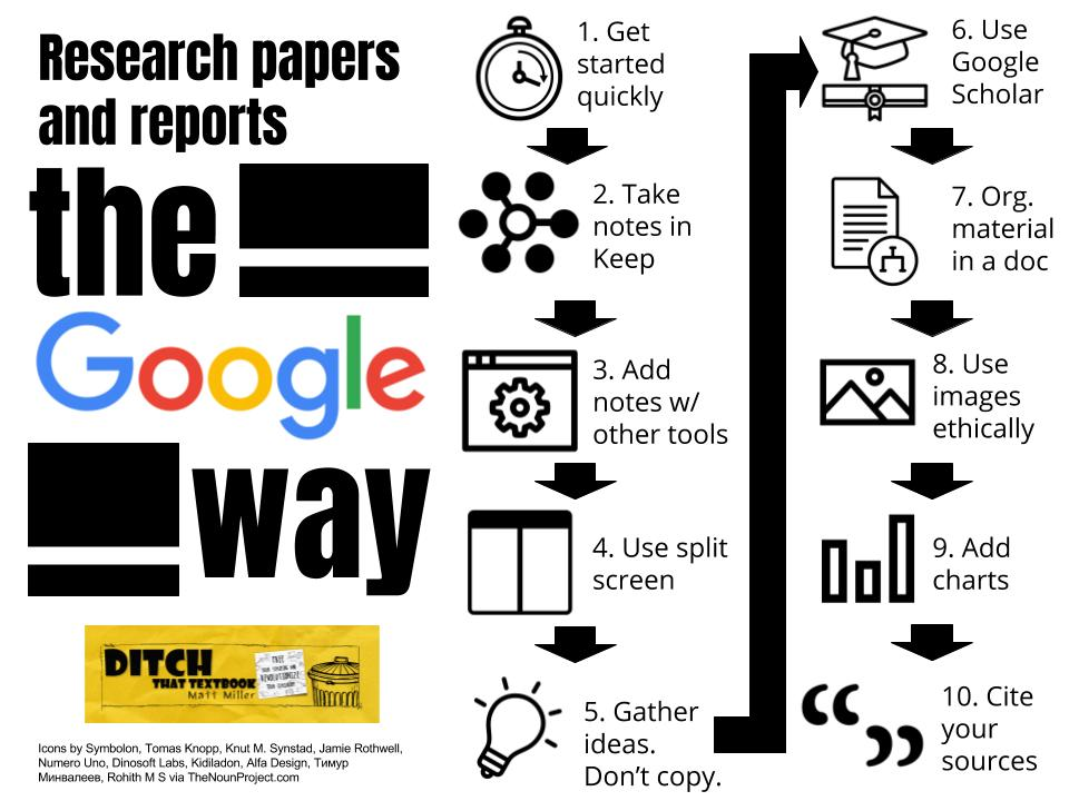 Research papers and reports the Google way