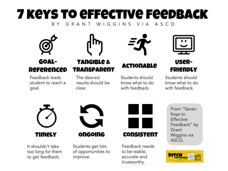 7 Keys of Effective Feedback Icon