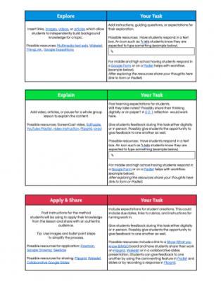 HyperDoc Lesson Planning Template