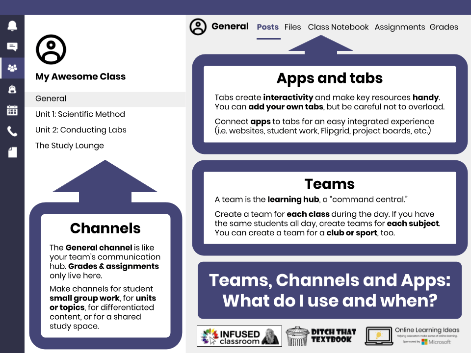 Teams vs Channels vs Apps Definitions and Tips