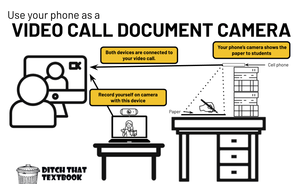 use your phone as a video call document camera